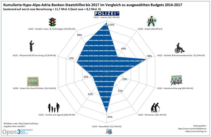 Bundesfinanzrahmen-2014-2017_vs_Bankenstaatshilfen-bis-2017-klein