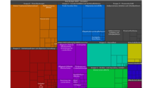 Wien Budget 2009 - Ausgaben als interaktive Grafik